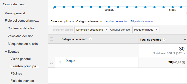 eventos en google analytics para disqus