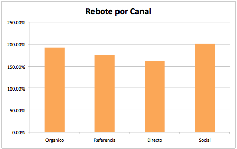 bounce rate canal